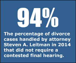 94 percent of divorce cases were resolved by Steve Leitman in 2014